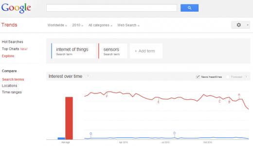 Google Trends - Web Search interest  internet of things, sensors - Worldwide, 2010