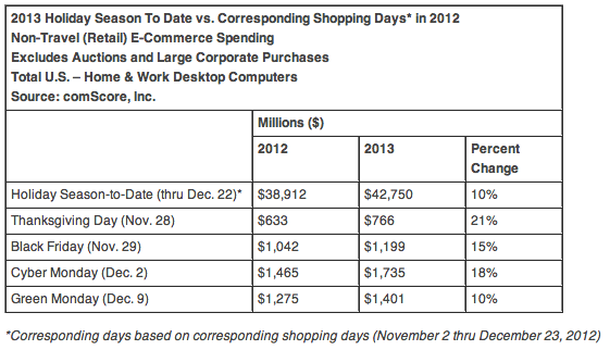 Screen Shot 2013 12 26 at 11.37.51 AM US consumers spent $42.75b online during the 2013 holiday season, but 'falls short' of expectations