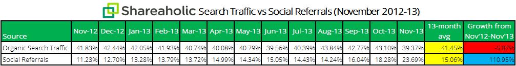 Shareaholic search traffic vs social referrals chart Dec 2013