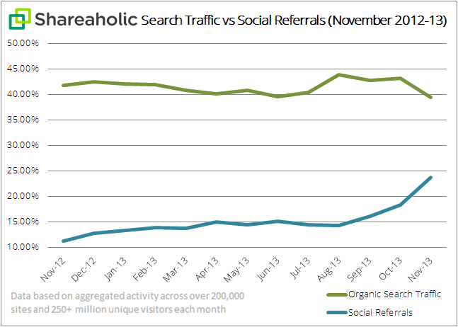 Shareaholic search traffic vs social referrals graph Dec 2013