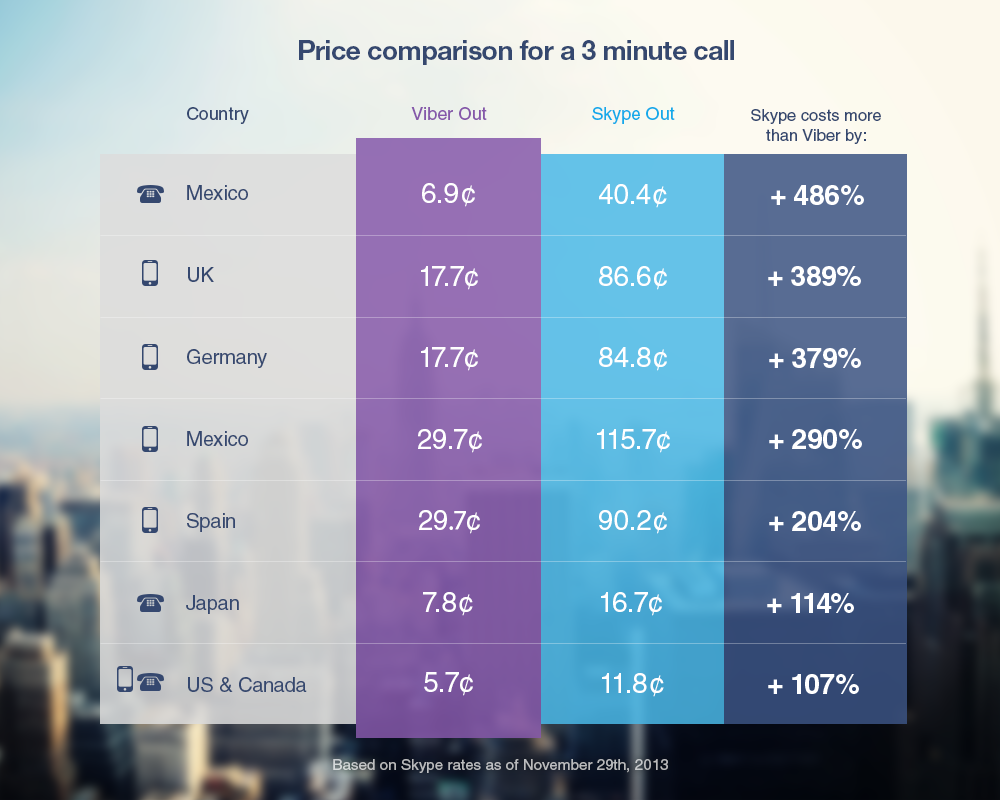 viber out phone rates