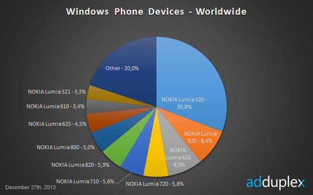 adduplex Nokias low cost Lumia 520 now makes up one third of Windows Phones worldwide: Report