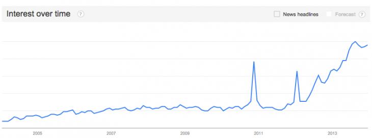 kik-google-trends-1 (1)
