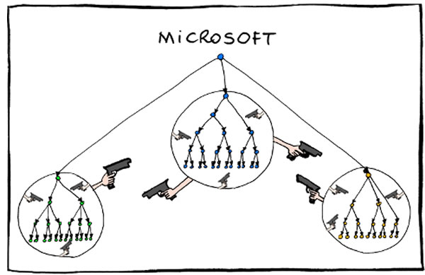 microsoft org chart The Xbox One is the ultimate culmination of Microsofts vision