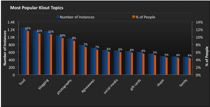 most popular klout topics