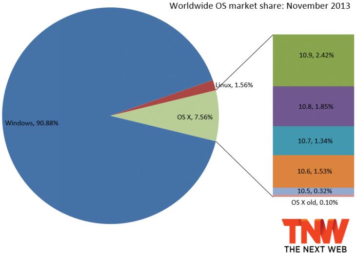 os_x_market_share_november_2013