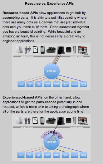 resource v experience apis