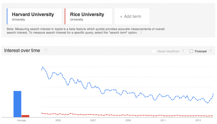 rice v harvard entities