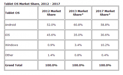tablets 520x320 IDC estimates 221m tablets shipped in 2013; Android top with 61%, then iOS 35% and Windows 3%