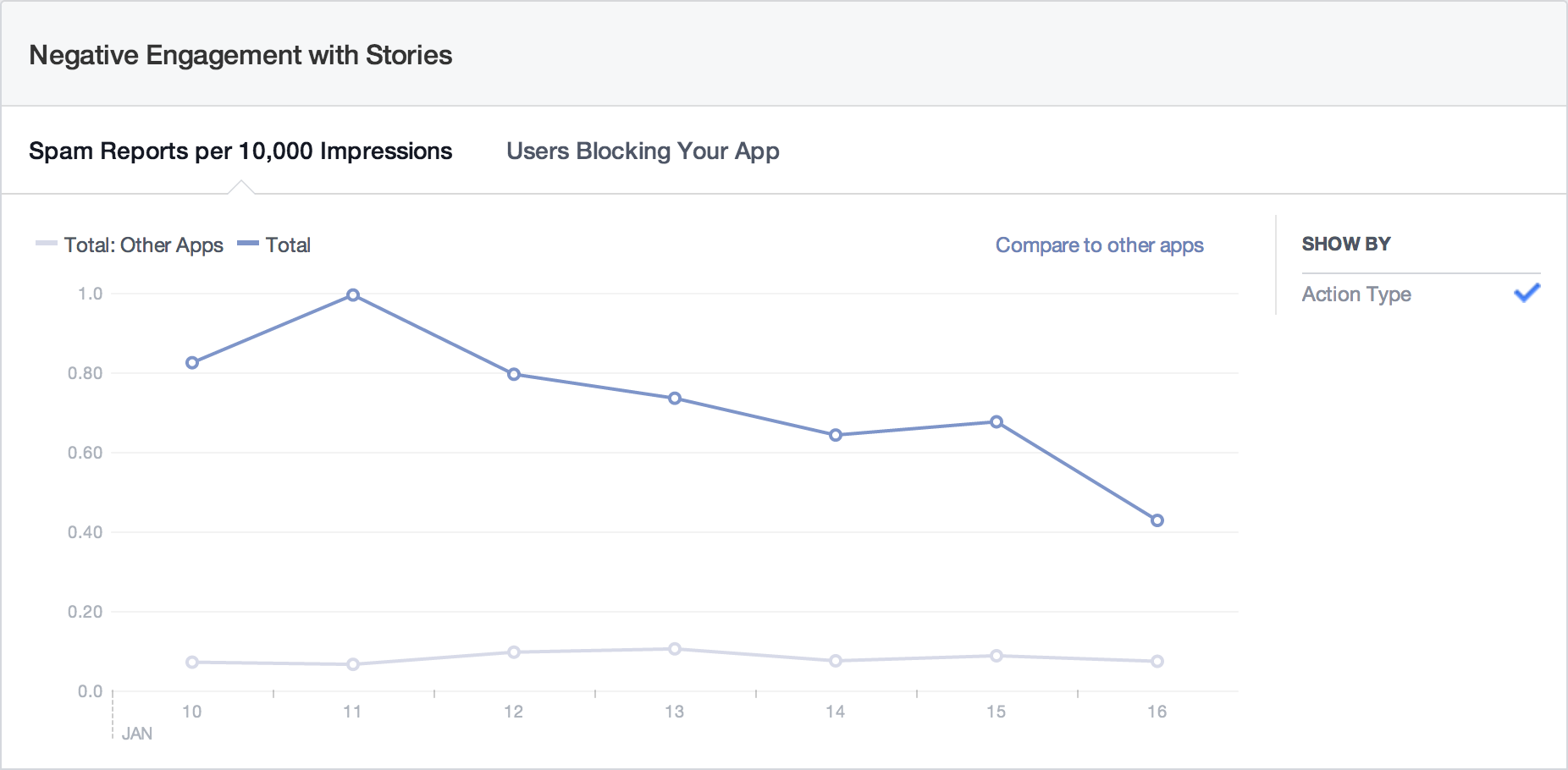 851576 1476594049234347 1312932144 n Facebook releases App Insights 2.0 beta with cleaner interface, actionable data, and improved reliability