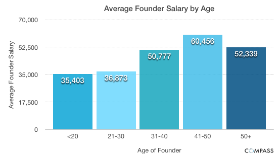 younger startup founders pay themselves lower salariesfounder age and salary