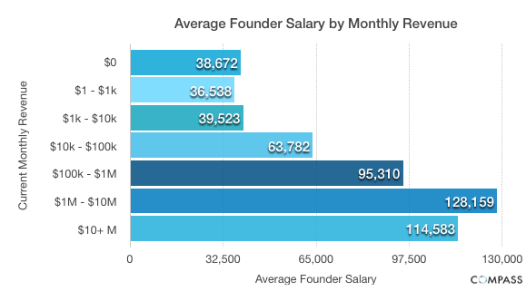 Average Founder Salary by Monthly Revenue