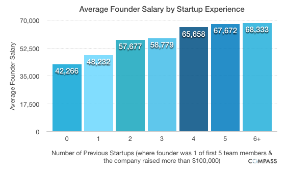 Average Founder Salary by Startup Experience