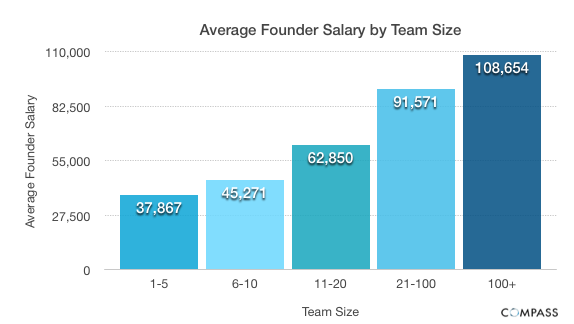 Average Founder Salary by Team Size Startup founder salaries: Younger, more inexperienced entrepreneurs pay themselves less