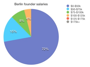 Berlin What salary does the founder of your favorite startup get? Probably not a very high one