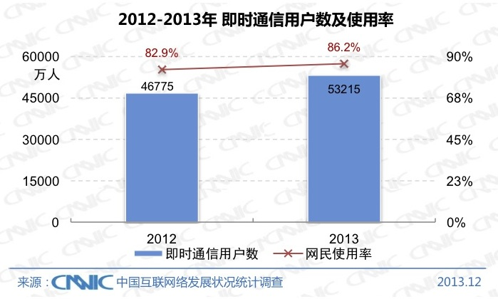 CNNIC 2013 4 Chinas Internet population hit 618 million at the end of 2013, with 81% connecting via mobile