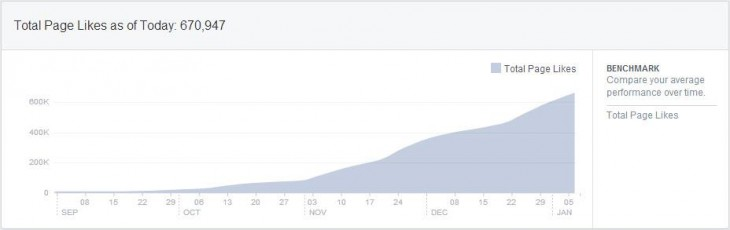 Crazy increase in page likes