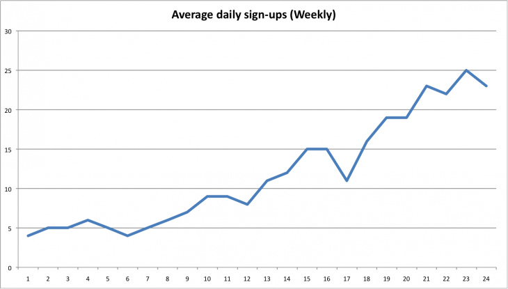 Daily average sign ups 730x415 How we grew our daily sign ups from 5 to 25 in six months