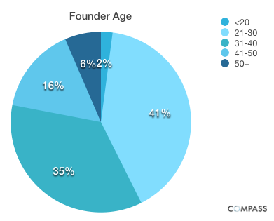Founder Age