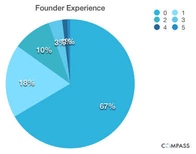 Founder Experience