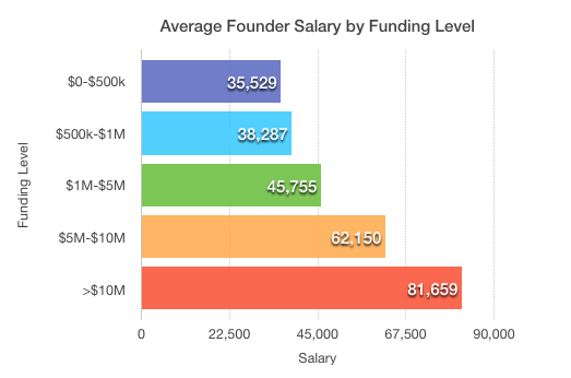 Founder salary by funding level What salary does the founder of your favorite startup get? Probably not a very high one