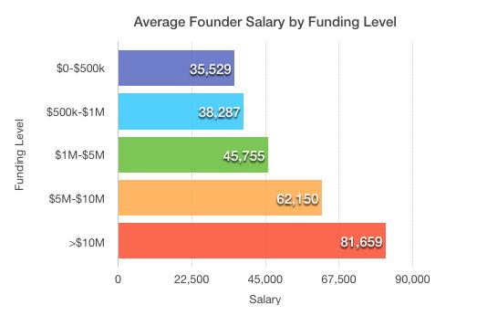 Video Game Designer Salary In New York
