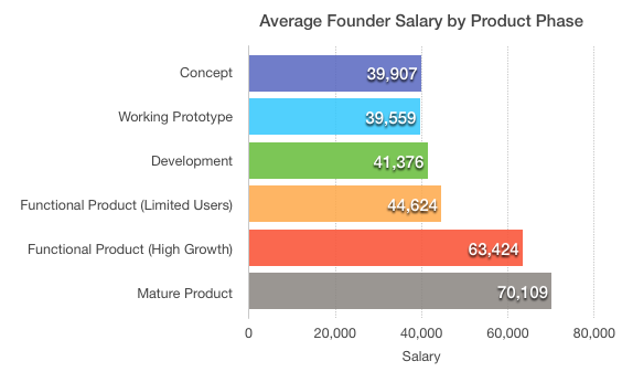 Founder salary by product phase