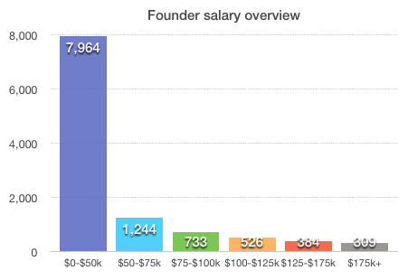 Founder salary overview