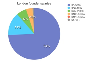 London What salary does the founder of your favorite startup get? Probably not a very high one