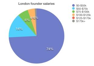 London founder salaries