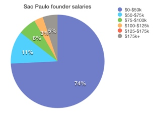 Sao Paulo What salary does the founder of your favorite startup get? Probably not a very high one