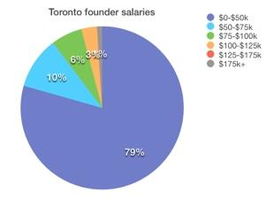 Toronto founder salaries