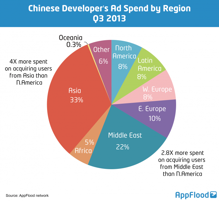 app flood 730x669 Social commerce, the influence of China and other tech trends for Southeast Asia in 2014