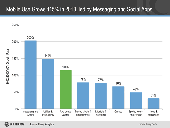 app use 2013 flurry Flurry: Mobile app use jumped 115% in 2013, messaging and social category led the way with 203% growth