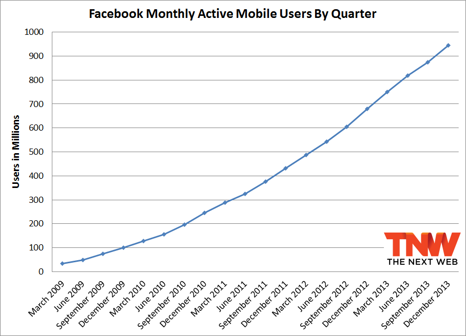 fb q4 2013 monthly Facebook passes 1.23 billion monthly active users, 945 million mobile users, and 757 million daily users