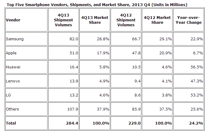 finalquarter IDC: Smartphone shipments hit 1B for first time in 2013, Samsung clear leader with 31% share