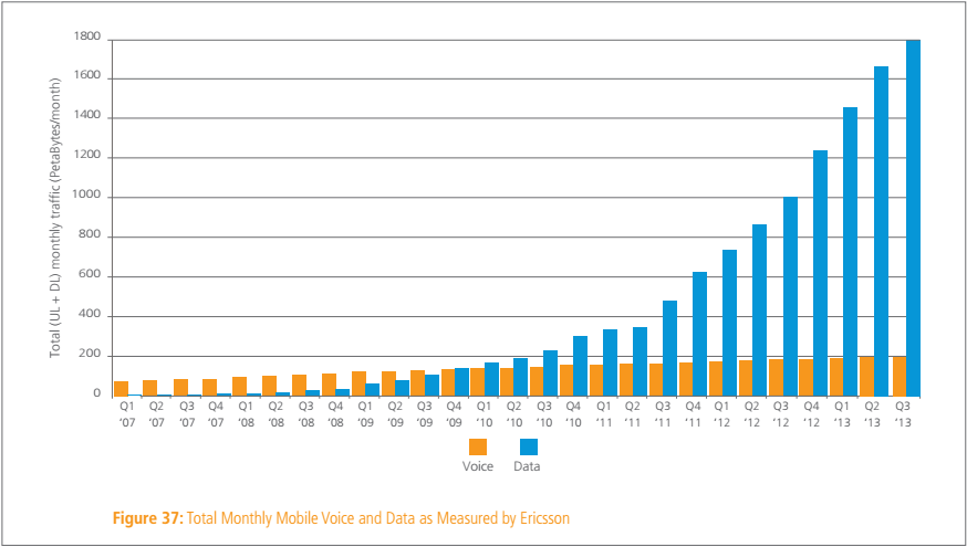 mobile_data_q3_2013_ericsson
