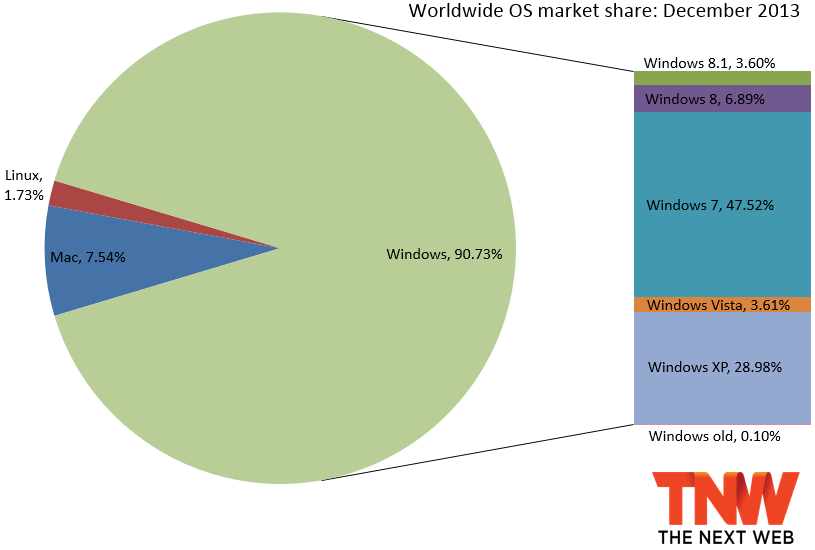 os market share december 2013 Windows 8 and Windows 8.1 pass 10% market share, Windows XP falls below 30% (Updated)