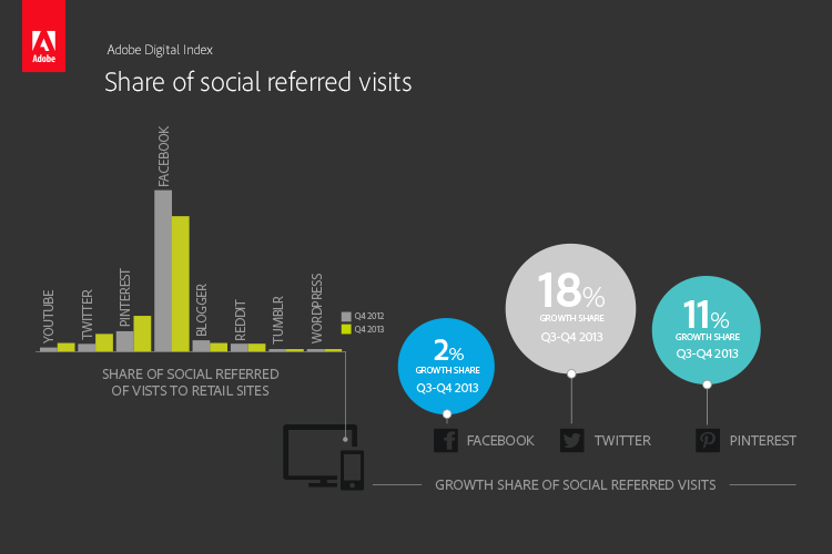 social_referred_visits