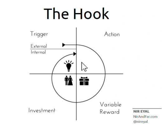 the hook 520x403 Book review: Hooked: How to Build Habit Forming Products