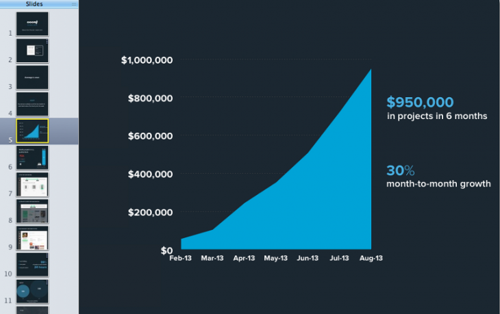 1 u9blHy86x jqZBvL2XdEpg 730x459 How we built our investor presentation and raised $2 million