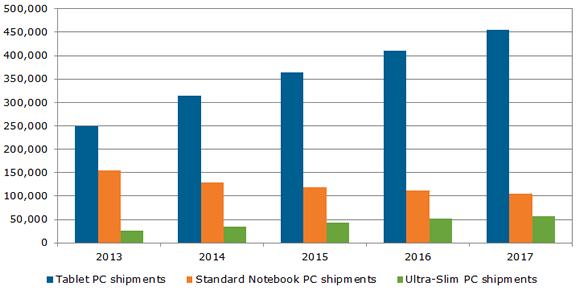 140206_worldwide_mobile_pc_shipment_forecast_by_application