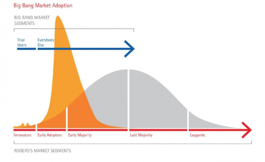 Bitcoin market adoption