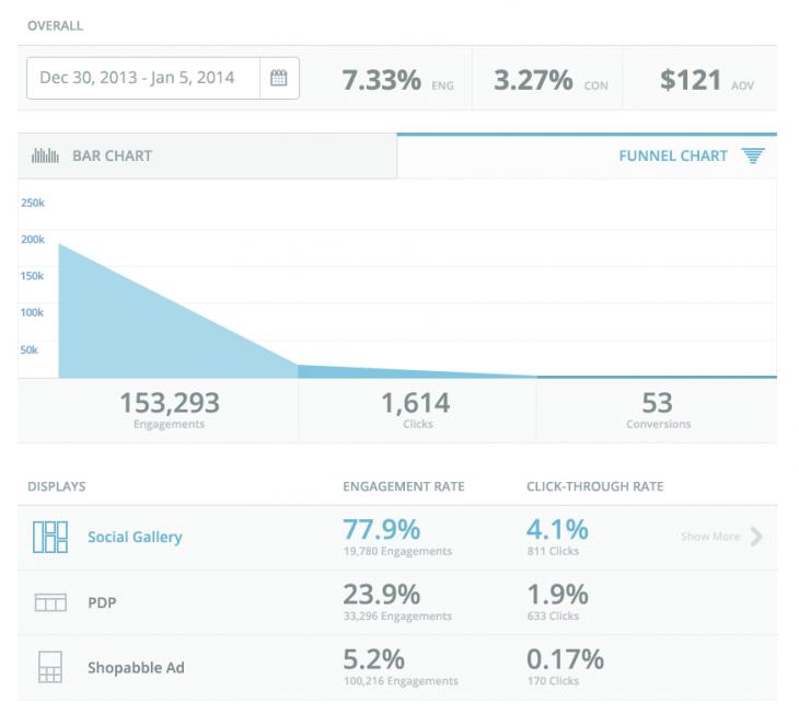 Chute Commerce Analytics