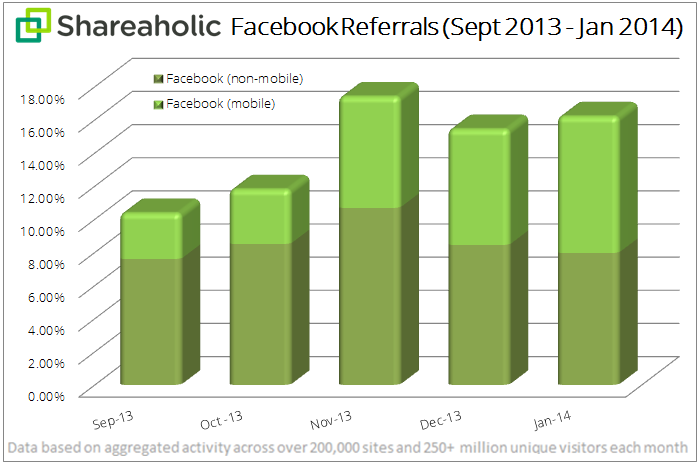 Facebook Mobile Referrals Report February 2014 chart More than half of Facebooks referral traffic now comes from mobile