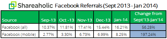 Facebook Mobile Referrals Report February 2014 data More than half of Facebooks referral traffic now comes from mobile