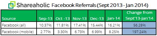 Facebook Mobile Referrals Report February 2014 data