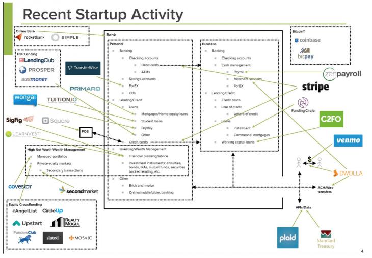Recent Startup Activity