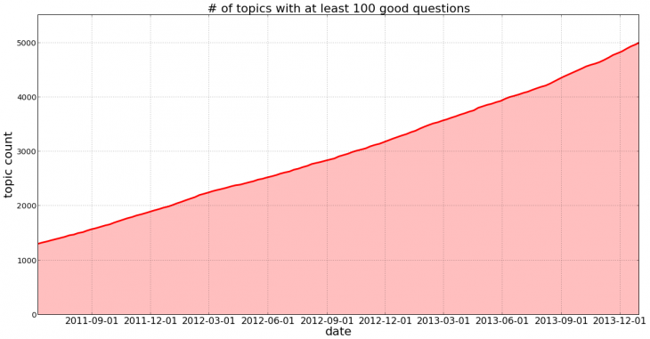 Topic and Quality- # of high quality topics on Quora