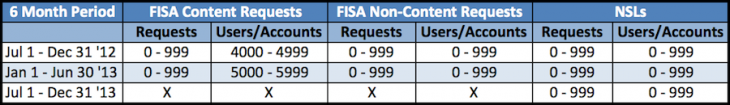 Unknown 1 730x105 Facebook, LinkedIn, Yahoo, Google and Microsoft disclose new data about number of NSA requests received